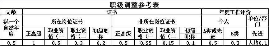 职级调整参考表.png